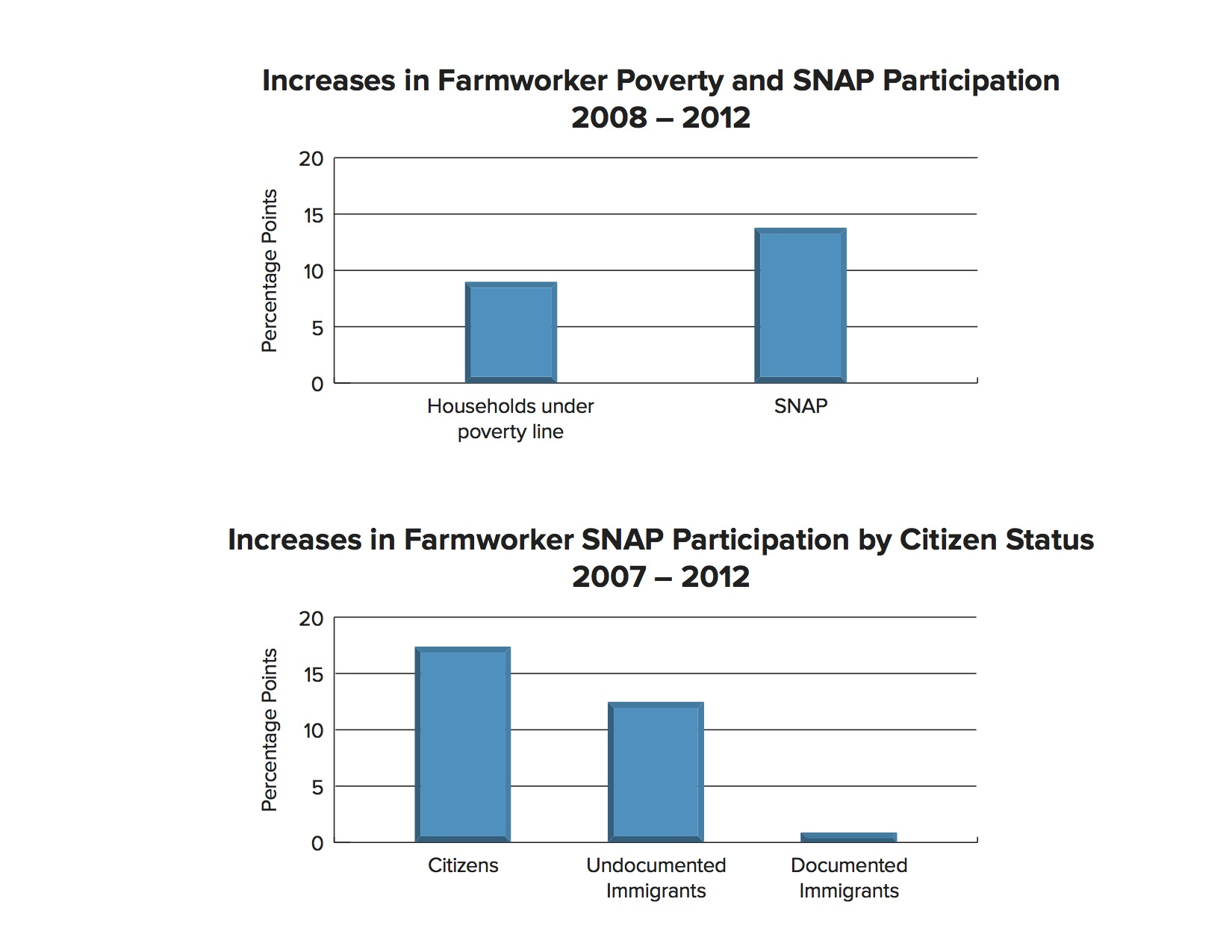 Increase in SNAP farmworker household participation